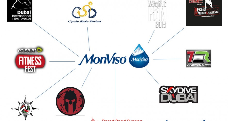 Monviso Chart: Promote community involvement to push your social media