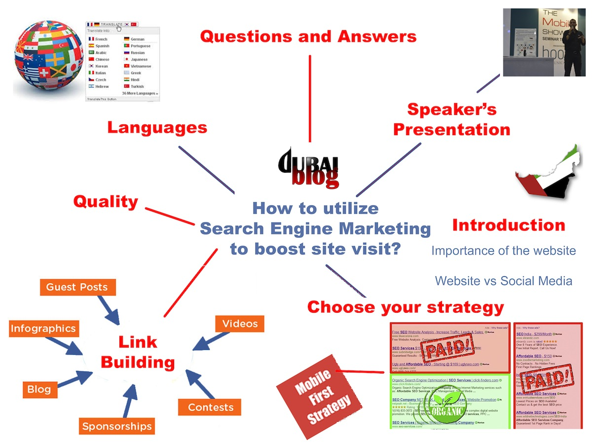 How to utilize Search Engine Marketing to boost site visit? - Dubai